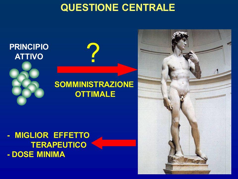 QUESTIONE CENTRALE PRINCIPIO ATTIVO SOMMINISTRAZIONE OTTIMALE ? - MIGLIOR EFFETTO TERAPEUTICO - DOSE MINIMA