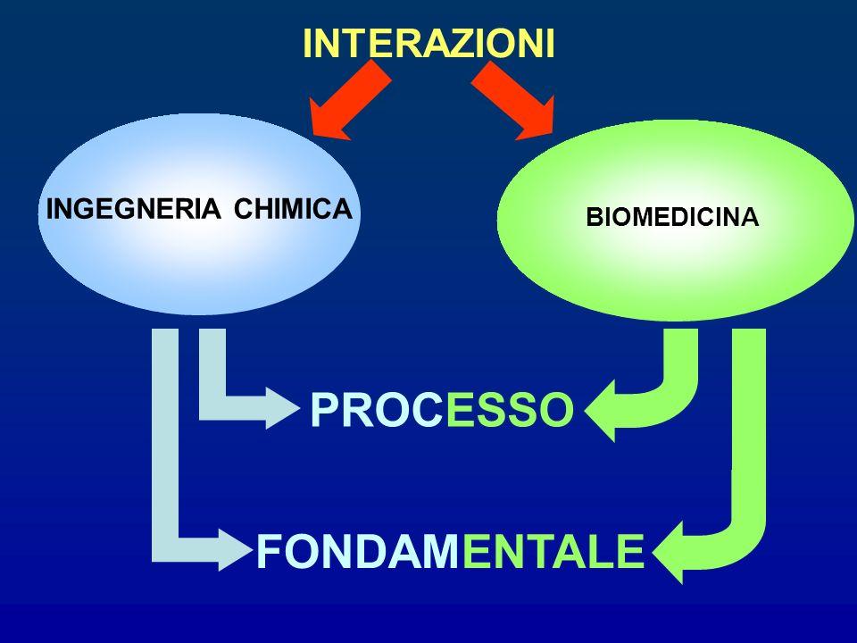INGEGNERIA CHIMICA BIOMEDICINA INTERAZIONI PROCESSO FONDAMENTALE