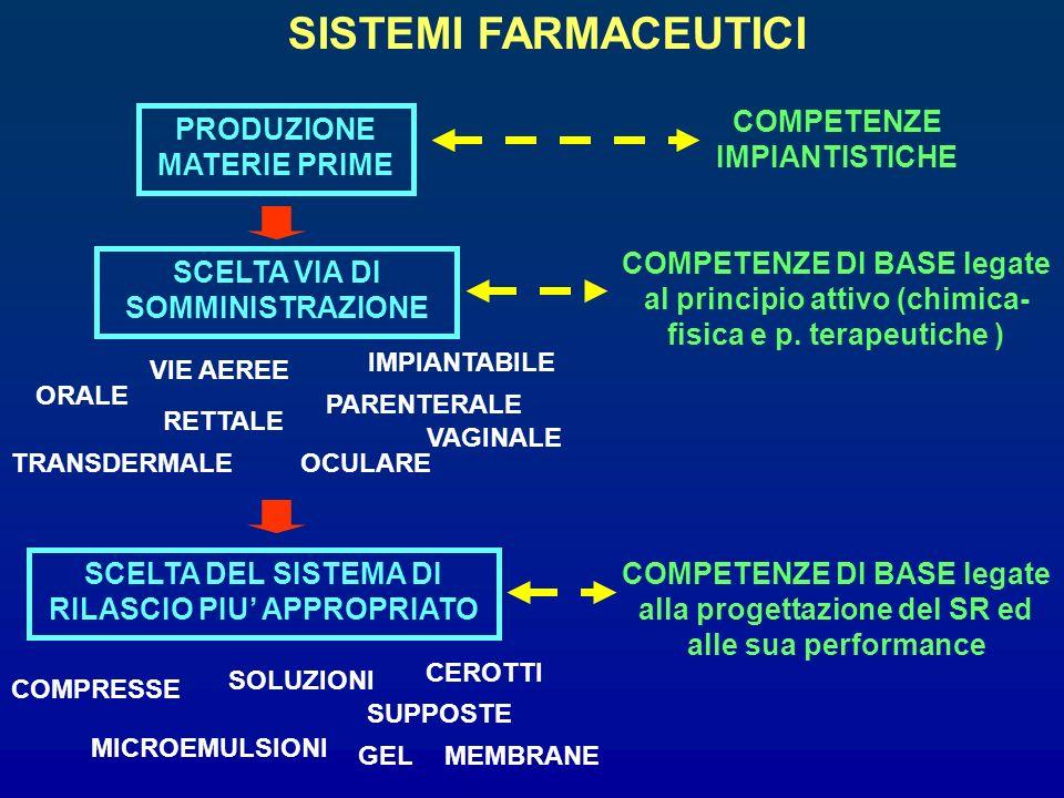 SISTEMI FARMACEUTICI PRODUZIONE MATERIE PRIME COMPETENZE IMPIANTISTICHE SCELTA VIA DI SOMMINISTRAZIONE COMPETENZE DI BASE legate al principio attivo (