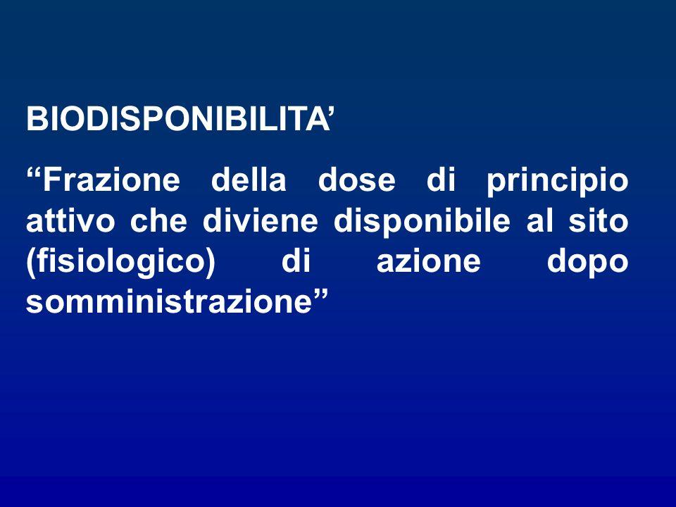 BIODISPONIBILITA Frazione della dose di principio attivo che diviene disponibile al sito (fisiologico) di azione dopo somministrazione