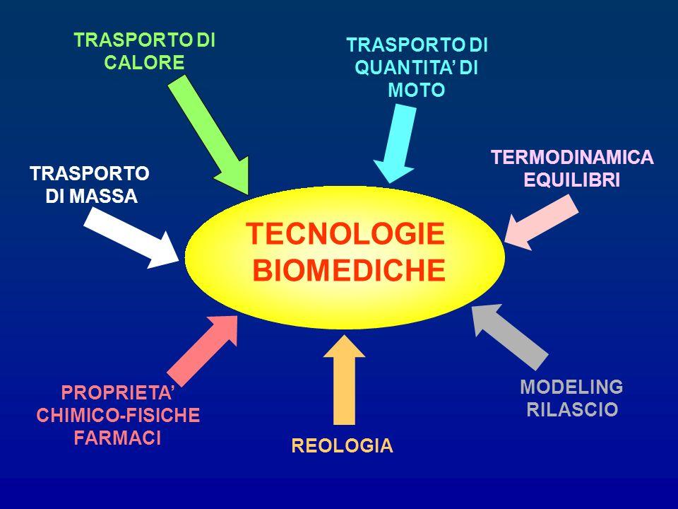 TECNOLOGIE BIOMEDICHE TRASPORTO DI MASSA TRASPORTO DI CALORE TRASPORTO DI QUANTITA DI MOTO TERMODINAMICA EQUILIBRI MODELING RILASCIO REOLOGIA PROPRIET