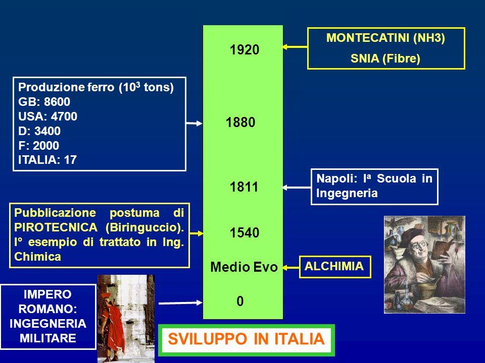 1540 Pubblicazione postuma di PIROTECNICA (Biringuccio). I° esempio di trattato in Ing. Chimica Napoli: I a Scuola in Ingegneria 1811 MONTECATINI (NH3