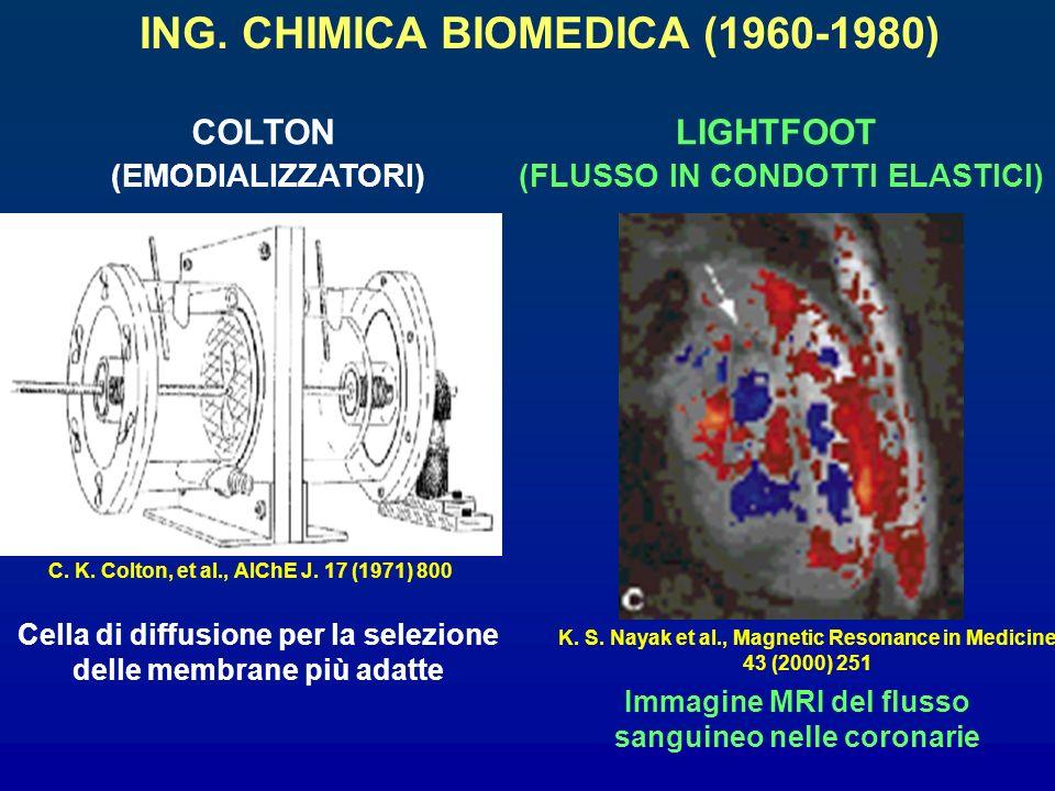 ING. CHIMICA BIOMEDICA (1960-1980) COLTON (EMODIALIZZATORI) Cella di diffusione per la selezione delle membrane più adatte C. K. Colton, et al., AIChE