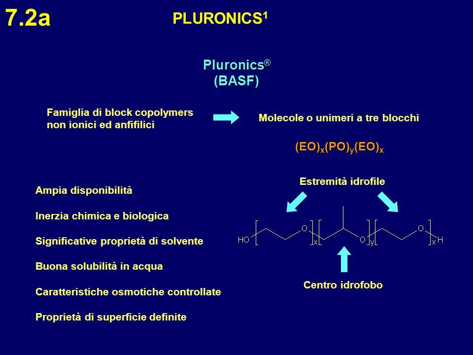 PLURONICS 1 7.2a Pluronics ® (BASF) Famiglia di block copolymers non ionici ed anfifilici Molecole o unimeri a tre blocchi (EO) x (PO) y (EO) x Centro
