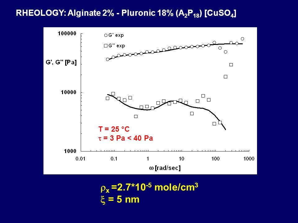 RHEOLOGY: Alginate 2% - Pluronic 18% (A 2 P 18 ) [CuSO 4 ] T = 25 °C = 3 Pa < 40 Pa x =2.7*10 -5 mole/cm 3 = 5 nm