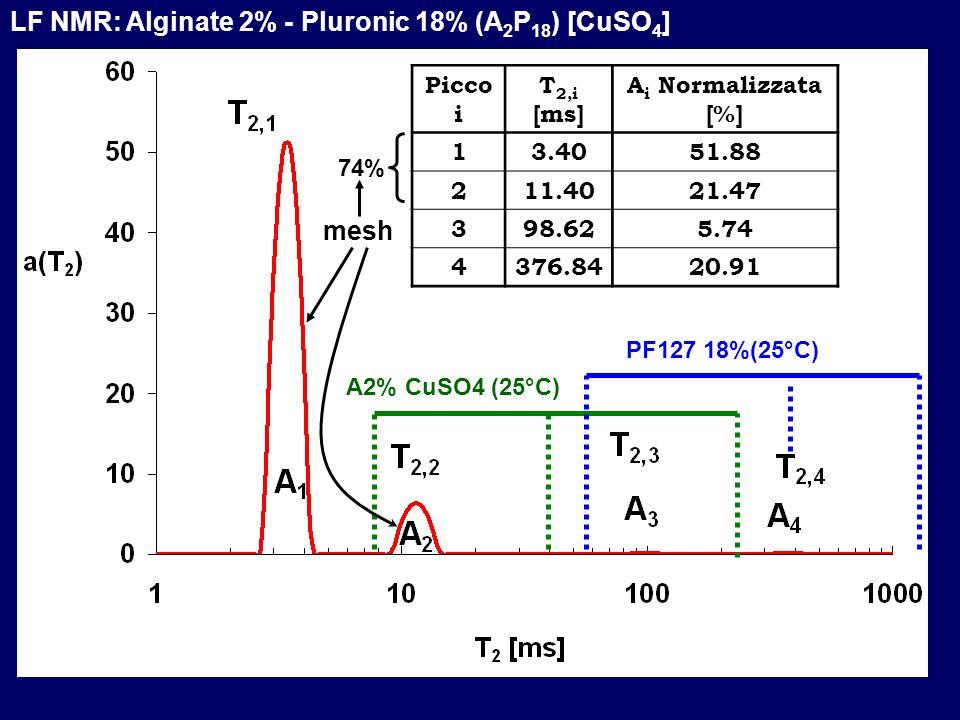 LF NMR: Alginate 2% - Pluronic 18% (A 2 P 18 ) [CuSO 4 ] Picco i T 2,i [ms] A i Normalizzata [%] 13.4051.88 211.4021.47 398.625.74 4376.8420.91 A2% Cu