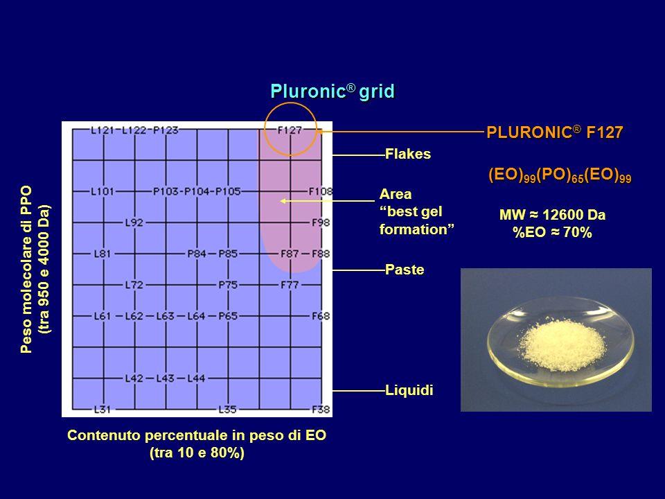 Pluronic ® grid Peso molecolare di PPO (tra 950 e 4000 Da) Contenuto percentuale in peso di EO (tra 10 e 80%) Paste Liquidi Flakes Area best gel forma