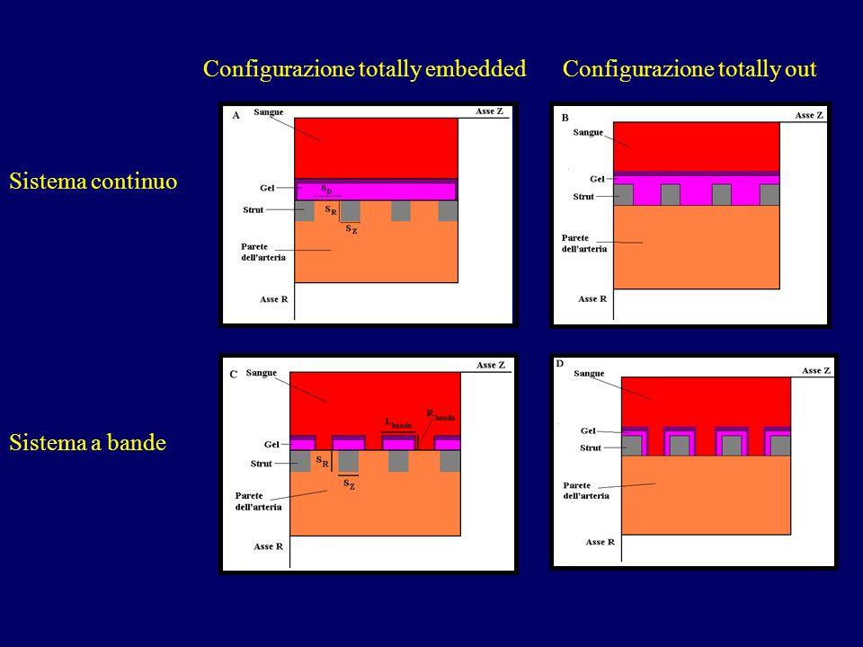 Configurazione totally embeddedConfigurazione totally out Sistema a bande Sistema continuo