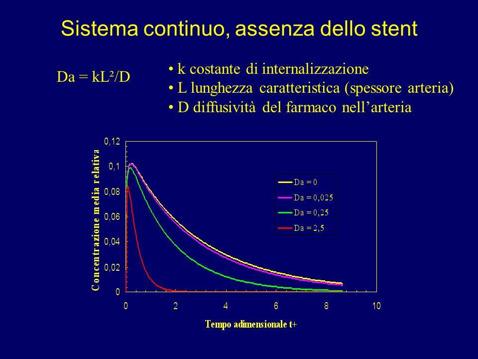 Sistema continuo, assenza dello stent Da = kL²/D k costante di internalizzazione L lunghezza caratteristica (spessore arteria) D diffusività del farma