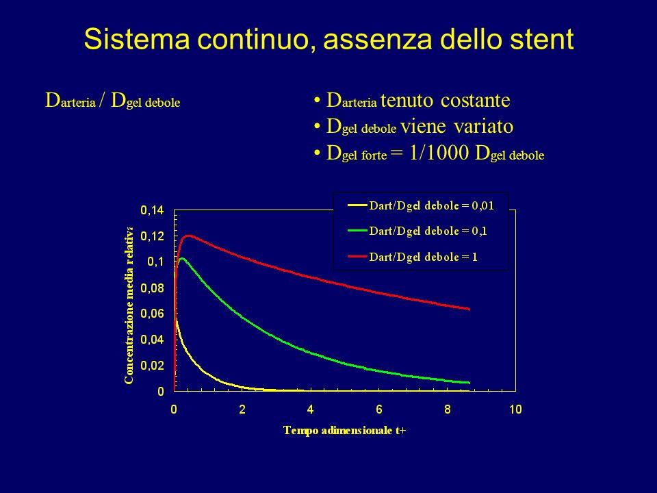 Sistema continuo, assenza dello stent D arteria / D gel debole D arteria tenuto costante D gel debole viene variato D gel forte = 1/1000 D gel debole