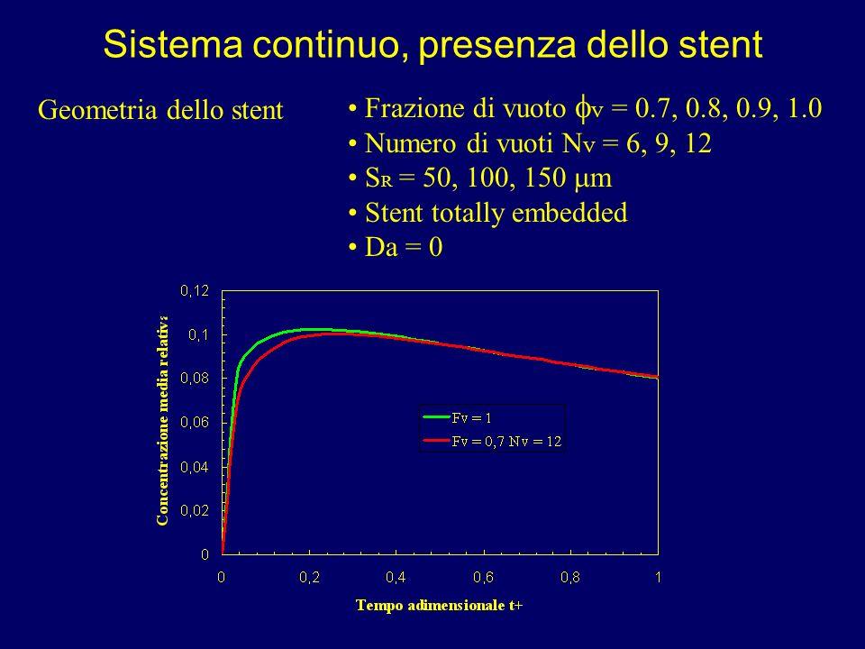 Sistema continuo, presenza dello stent Geometria dello stent Frazione di vuoto V = 0.7, 0.8, 0.9, 1.0 Numero di vuoti N V = 6, 9, 12 S R = 50, 100, 15