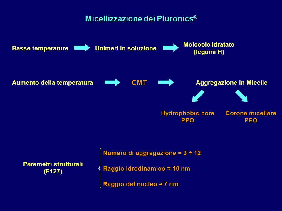 Micellizzazione dei Pluronics ® Aumento della temperaturaAggregazione in MicelleCMT Basse temperatureUnimeri in soluzione Molecole idratate (legami H)