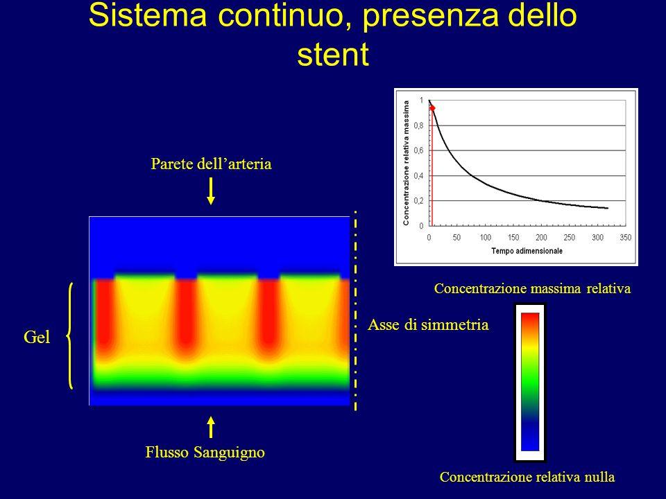 Sistema continuo, presenza dello stent Flusso Sanguigno Parete dellarteria Asse di simmetria Concentrazione massima relativa Concentrazione relativa n