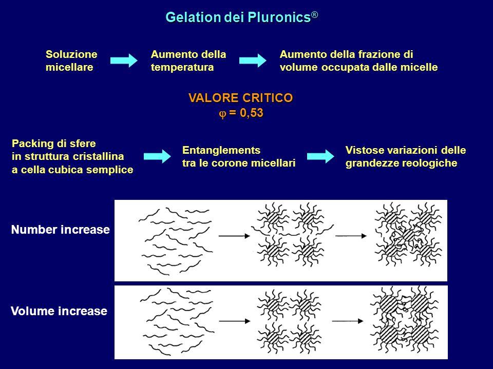Gelation dei Pluronics ® Soluzione micellare Aumento della temperatura Aumento della frazione di volume occupata dalle micelle VALORE CRITICO = 0,53 =