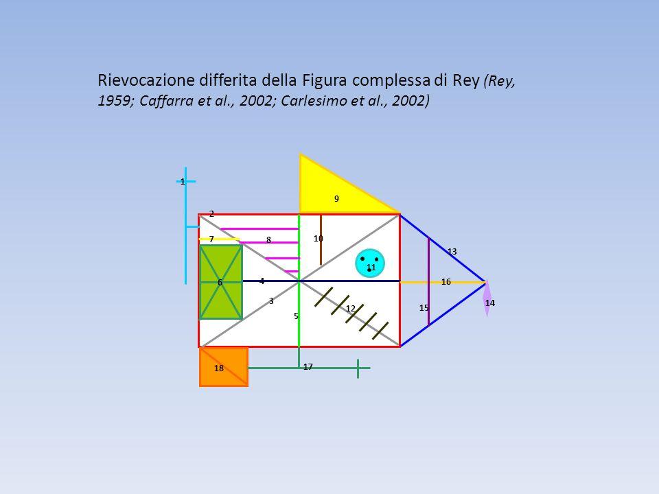 Rievocazione differita della Figura complessa di Rey (Rey, 1959; Caffarra et al., 2002; Carlesimo et al., 2002) 1 2 3 4 5 6 7 8 9 10 11 12 13 14 15 16