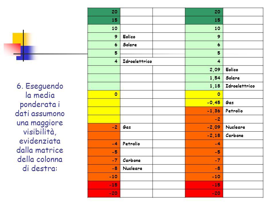 6. Eseguendo la media ponderata i dati assumono una maggiore visibilità, evidenziata dalla matrice della colonna di destra: 20 15 10 9Eolico9 6Solare6