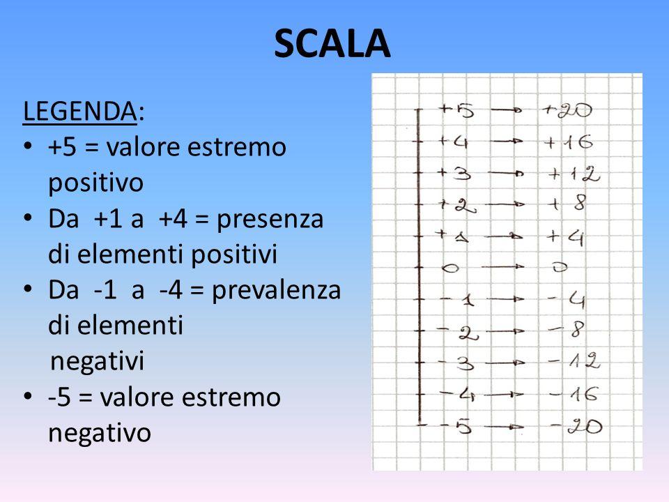 SCALA LEGENDA: +5 = valore estremo positivo Da +1 a +4 = presenza di elementi positivi Da -1 a -4 = prevalenza di elementi negativi -5 = valore estrem
