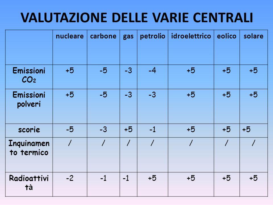 VALUTAZIONE DELLE VARIE CENTRALI nuclearecarbonegaspetrolioidroelettricoeolicosolare Emissioni CO 2 +5-5-3-4+5 Emissioni polveri +5-5-3 +5 scorie-5-3+