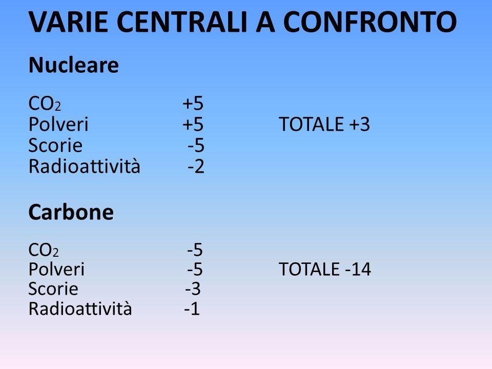 VARIE CENTRALI A CONFRONTO Nucleare CO 2 +5 Polveri +5 TOTALE +3 Scorie -5 Radioattività -2 Carbone CO 2 -5 Polveri -5 TOTALE -14 Scorie -3 Radioattiv