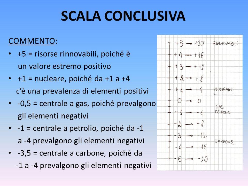 SCALA CONCLUSIVA COMMENTO: +5 = risorse rinnovabili, poiché è un valore estremo positivo +1 = nucleare, poiché da +1 a +4 cè una prevalenza di element