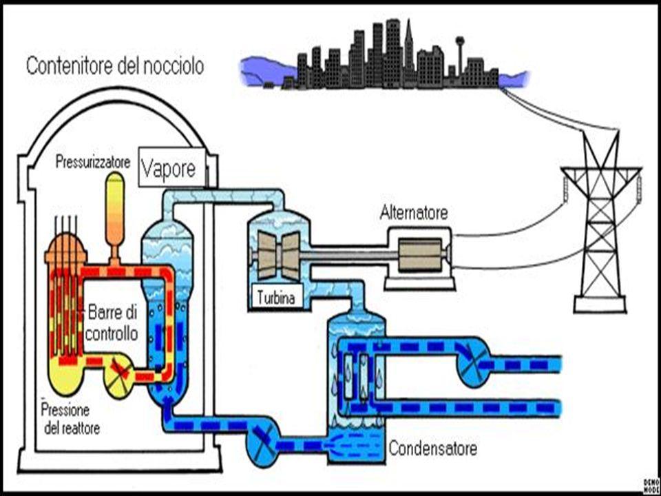 Vantaggi del nucleare Una centrale nucleare non emette CO2 né altre sostanze inquinanti La produzione di energia dal nucleare riduce l importazione di petrolio e la dipendenza dai paesi importatori