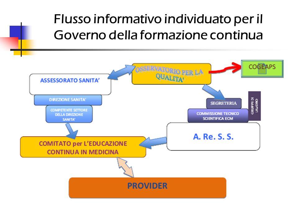 Flusso informativo individuato per il Governo della formazione continua