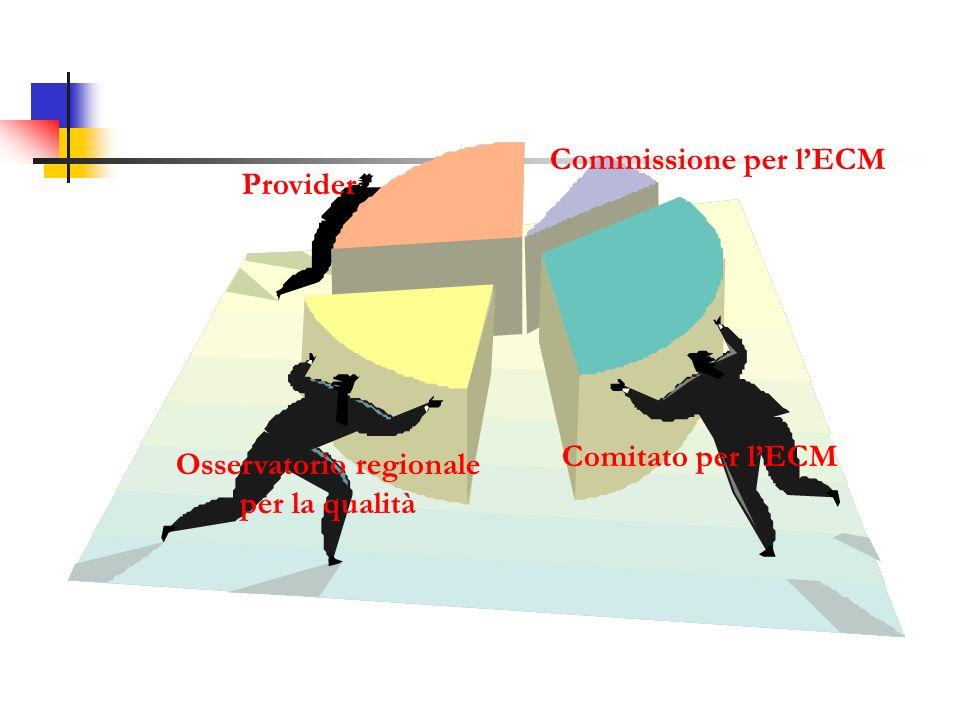 Osservatorio regionale per la qualità Comitato per lECM Commissione per lECM Provider