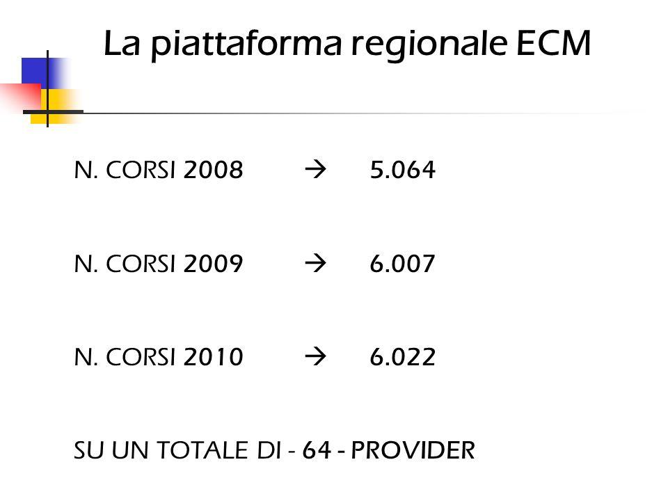 La piattaforma regionale ECM N. CORSI 2008 5.064 N. CORSI 2009 6.007 N. CORSI 2010 6.022 SU UN TOTALE DI - 64 - PROVIDER