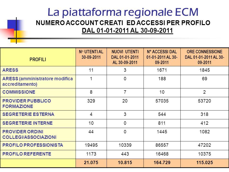 La piattaforma regionale ECM NUMERO ACCOUNT CREATI ED ACCESSI PER PROFILO DAL 01-01-2011 AL 30-09-2011. PROFILI N° UTENTI AL 30-09-2011 NUOVI UTENTI D