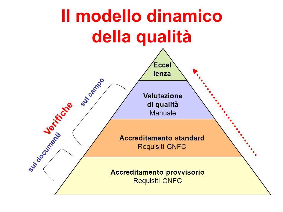 Il modello dinamico della qualità Valutazione di qualità Manuale Accreditamento provvisorio Requisiti CNFC Accreditamento standard Requisiti CNFC Eccel lenza Verifiche sui documenti sul campo