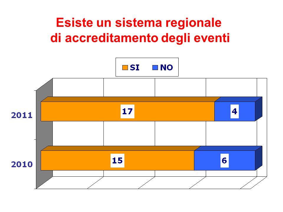 Esiste un sistema regionale di accreditamento degli eventi