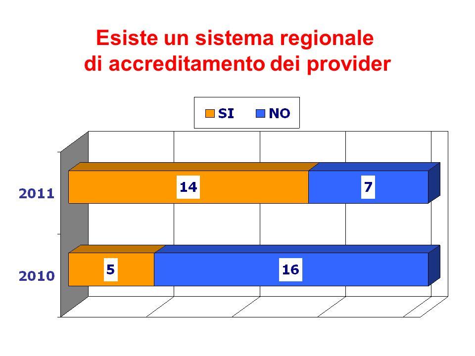 Programma 2010-2011 Indagine sullo stato dei sistemi ECM regionali Indagine sulle opinioni di testimoni qualificati Manuale per la valutazione della qualità sul campo Corso nazionale per osservatori Premio per la qualità