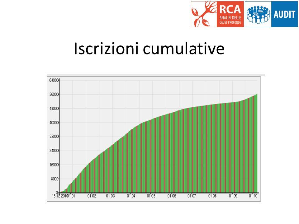 Iscrizioni cumulative