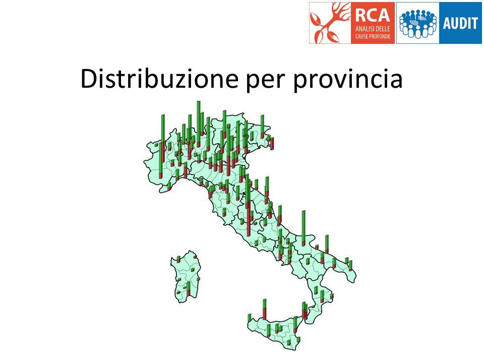 Distribuzione per provincia