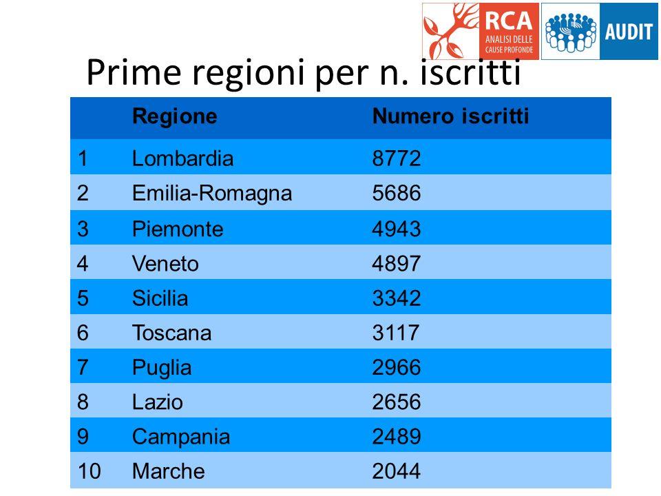 RegioneNumero iscritti 1Lombardia8772 2Emilia-Romagna5686 3Piemonte4943 4Veneto4897 5Sicilia3342 6Toscana3117 7Puglia2966 8Lazio2656 9Campania2489 10M