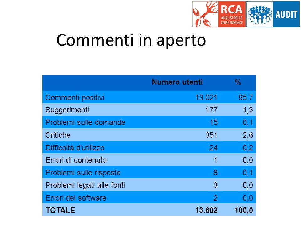Numero utenti% Commenti positivi13.02195,7 Suggerimenti1771,3 Problemi sulle domande150,1 Critiche3512,6 Difficoltà dutilizzo240,2 Errori di contenuto