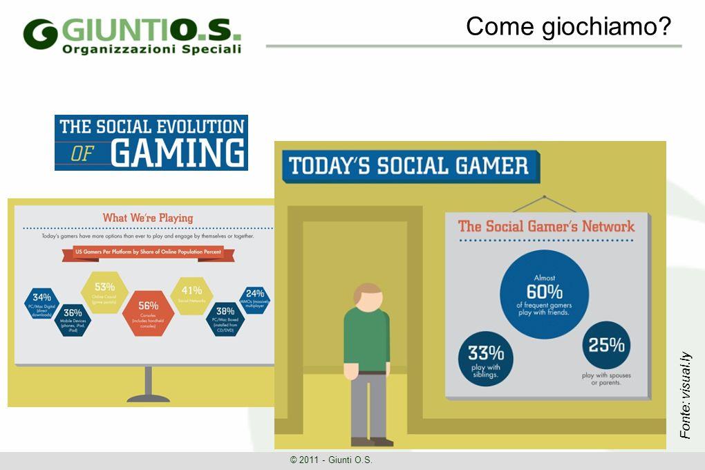 Come giochiamo © 2011 - Giunti O.S. Fonte: visual.ly