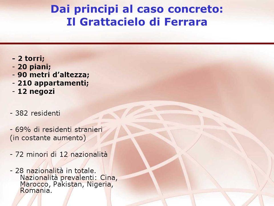 Dai principi al caso concreto: Il Grattacielo di Ferrara - 382 residenti - 69% di residenti stranieri (in costante aumento) - 72 minori di 12 nazionalità - 28 nazionalità in totale.