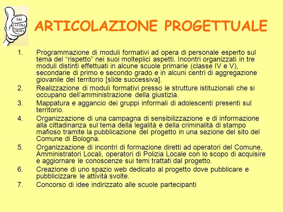 ARTICOLAZIONE PROGETTUALE 1.Programmazione di moduli formativi ad opera di personale esperto sul tema del rispetto nei suoi molteplici aspetti.