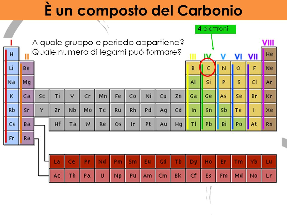 4 elettroni A quale gruppo e periodo appartiene? Quale numero di legami può formare? È un composto del Carbonio