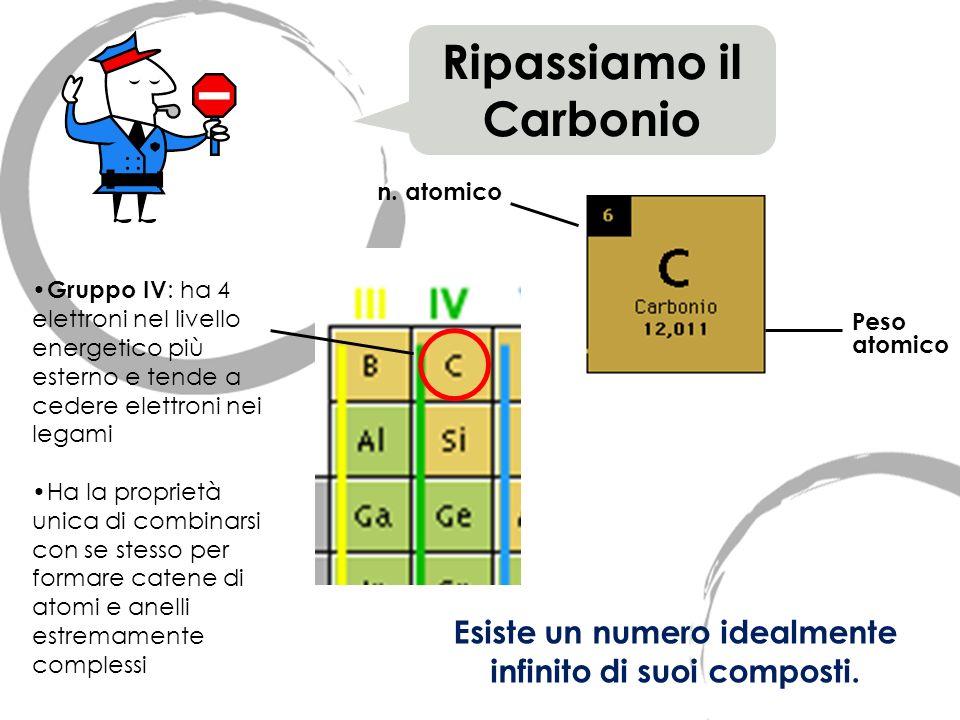n. atomico Ripassiamo il Carbonio Peso atomico Esiste un numero idealmente infinito di suoi composti. Gruppo IV : ha 4 elettroni nel livello energetic