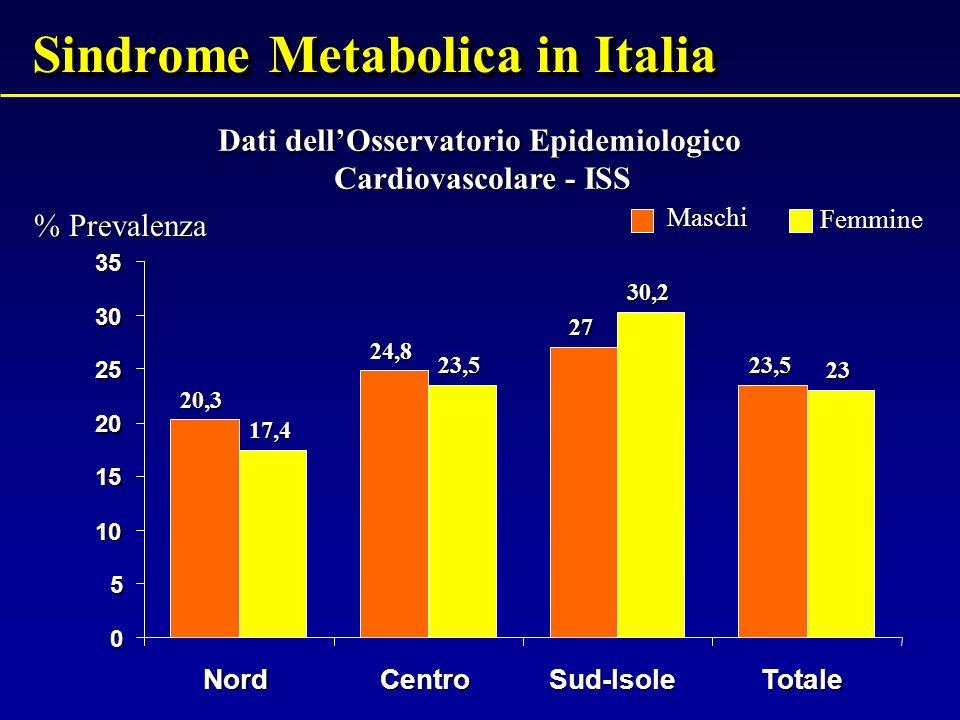 Sindrome Metabolica in Italia 20,3 24,8 27 23,5 17,4 23,5 30,2 23 0 5 10 15 20 25 30 35 NordCentroSud-IsoleTotaleMaschiFemmine % Prevalenza Dati dellO