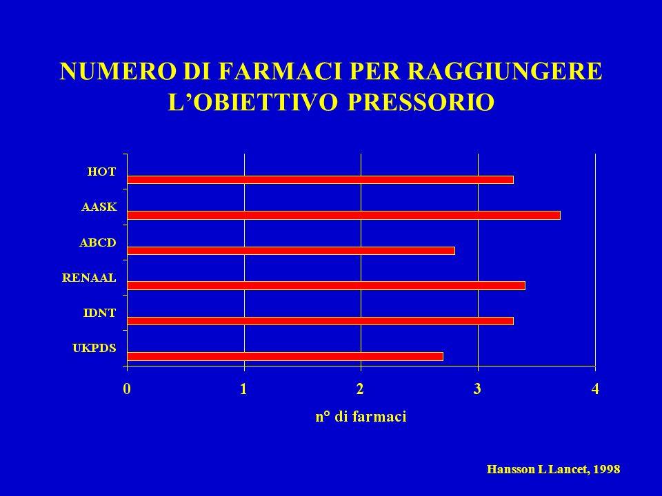 NUMERO DI FARMACI PER RAGGIUNGERE LOBIETTIVO PRESSORIO Hansson L Lancet, 1998