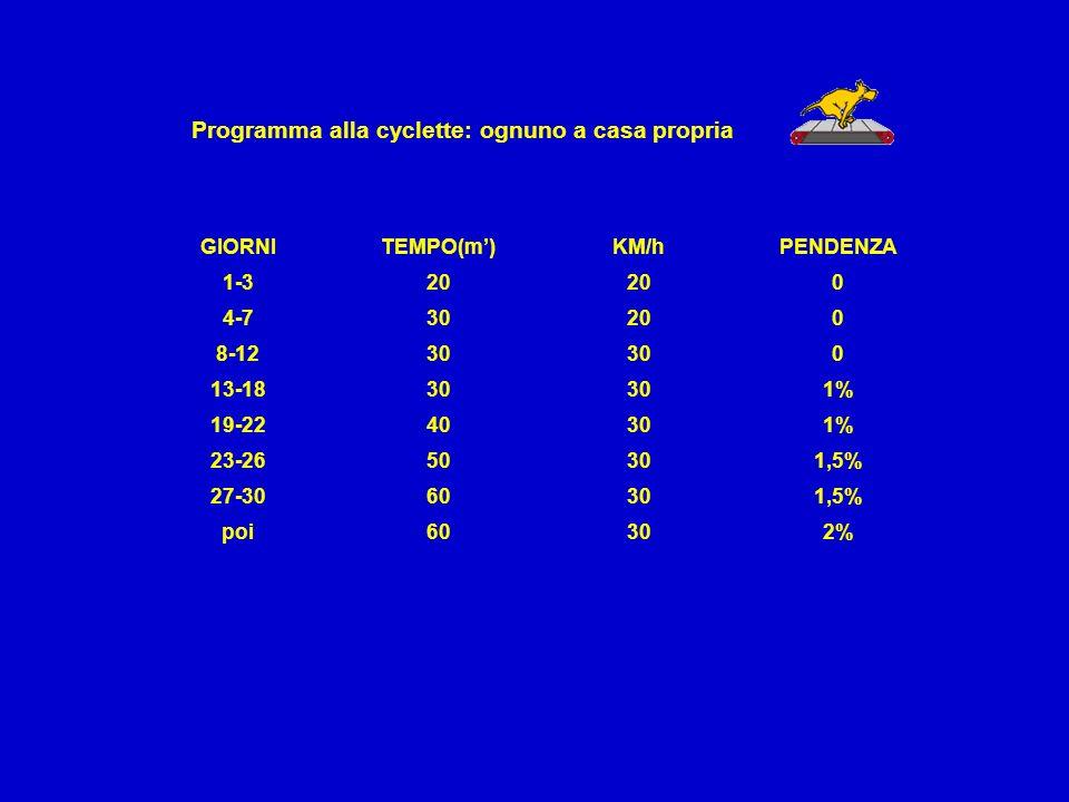 Programma alla cyclette: ognuno a casa propria GIORNITEMPO(m)KM/hPENDENZA 1-320 0 4-730200 8-1230 0 13-1830 1% 19-2240301% 23-2650301,5% 27-3060301,5% poi60302%