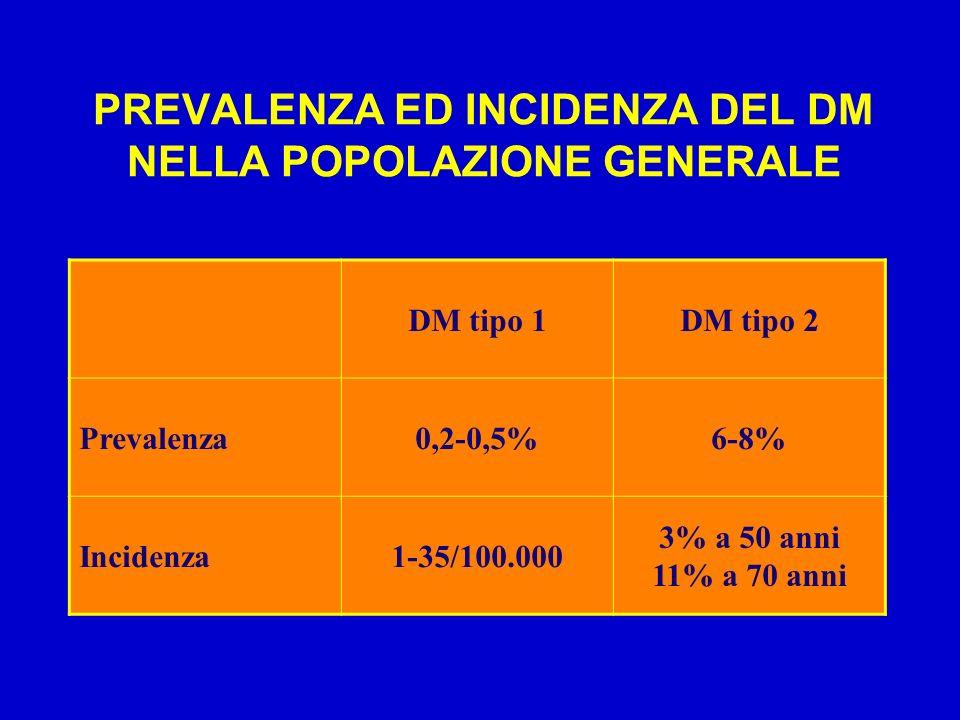 PREVALENZA ED INCIDENZA DEL DM NELLA POPOLAZIONE GENERALE DM tipo 1DM tipo 2 Prevalenza0,2-0,5%6-8% Incidenza1-35/100.000 3% a 50 anni 11% a 70 anni