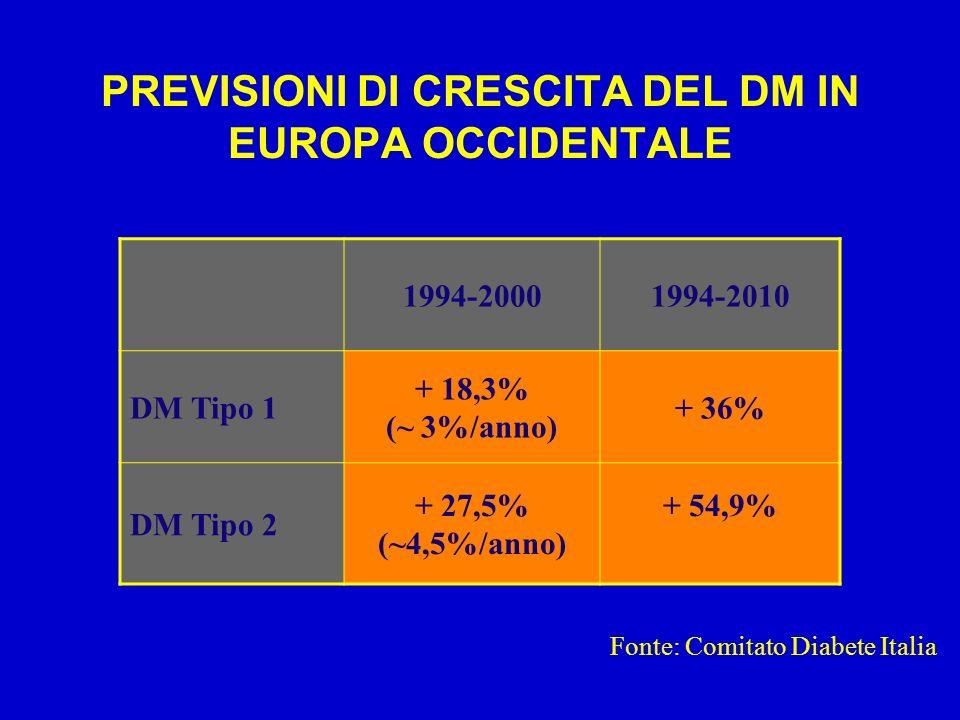 PREVISIONI DI CRESCITA DEL DM IN EUROPA OCCIDENTALE 1994-20001994-2010 DM Tipo 1 + 18,3% (~ 3%/anno) + 36% DM Tipo 2 + 27,5% (~4,5%/anno) + 54,9% Fonte: Comitato Diabete Italia