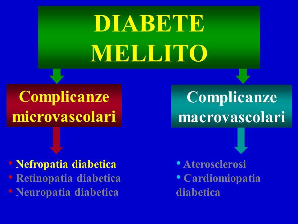 DIABETE MELLITO Complicanze microvascolari Complicanze macrovascolari Aterosclerosi Cardiomiopatia diabetica Nefropatia diabetica Retinopatia diabetica Neuropatia diabetica