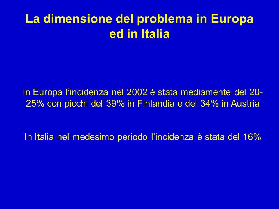 La dimensione del problema in Europa ed in Italia In Europa lincidenza nel 2002 è stata mediamente del 20- 25% con picchi del 39% in Finlandia e del 34% in Austria In Italia nel medesimo periodo lincidenza è stata del 16%