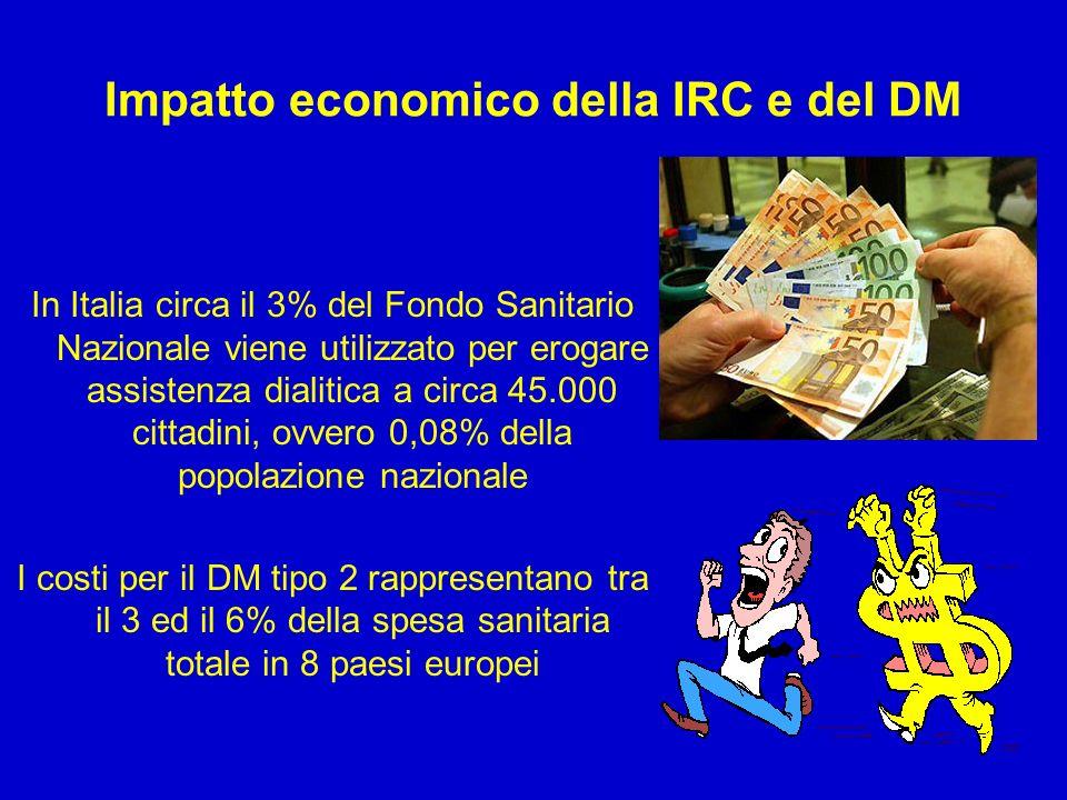 Impatto economico della IRC e del DM In Italia circa il 3% del Fondo Sanitario Nazionale viene utilizzato per erogare assistenza dialitica a circa 45.000 cittadini, ovvero 0,08% della popolazione nazionale I costi per il DM tipo 2 rappresentano tra il 3 ed il 6% della spesa sanitaria totale in 8 paesi europei
