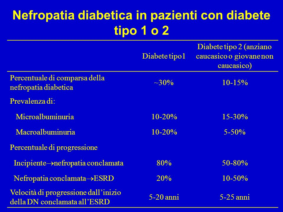 Nefropatia diabetica in pazienti con diabete tipo 1 o 2 Diabete tipo1 Diabete tipo 2 (anziano caucasico o giovane non caucasico) Percentuale di comparsa della nefropatia diabetica ~30%10-15% Prevalenza di: Microalbuminuria10-20%15-30% Macroalbuminuria10-20%5-50% Percentuale di progressione Incipiente nefropatia conclamata 80%50-80% Nefropatia conclamata ESRD 20%10-50% Velocità di progressione dallinizio della DN conclamata allESRD 5-20 anni5-25 anni